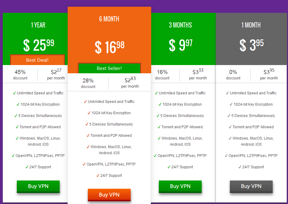 ShadeYouVPN pricing plans